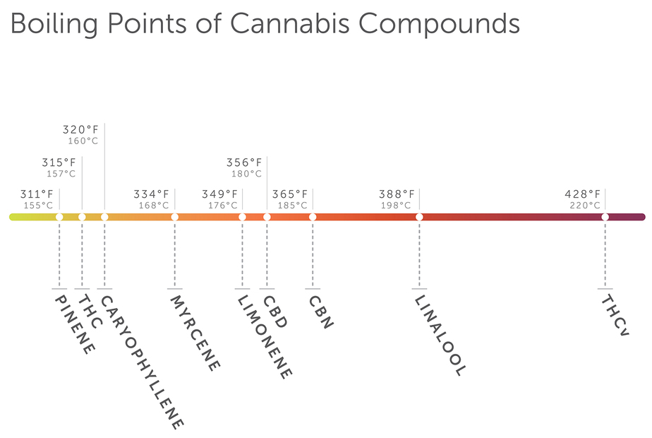 a guide from leafly of the boiling points of the cannabis herb