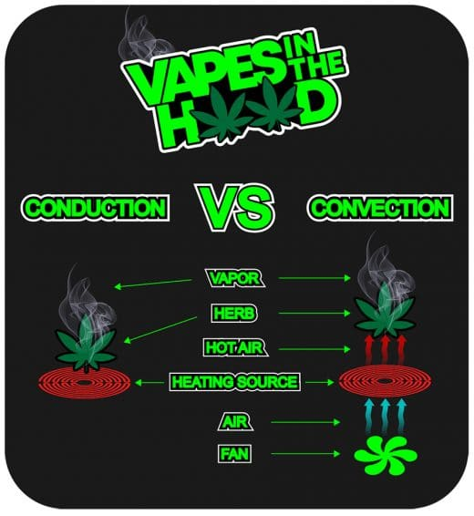 Cannabis Vaping - Convection vs Conduction vs Hybrid Heating 1